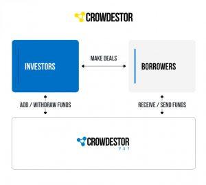 Crowdestor chart